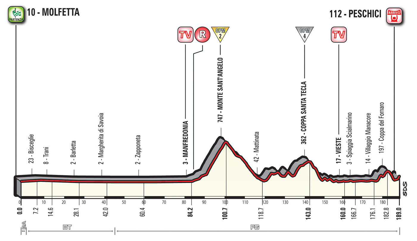 Giro 2017 Stage 4 profile