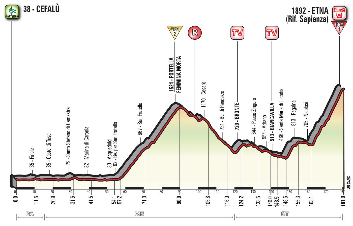 Giro 2017 Stage 4 profile