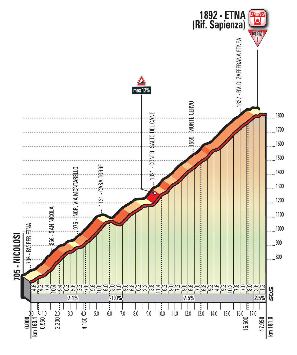 Giro 2017 Stage 4 Ascent of Etna