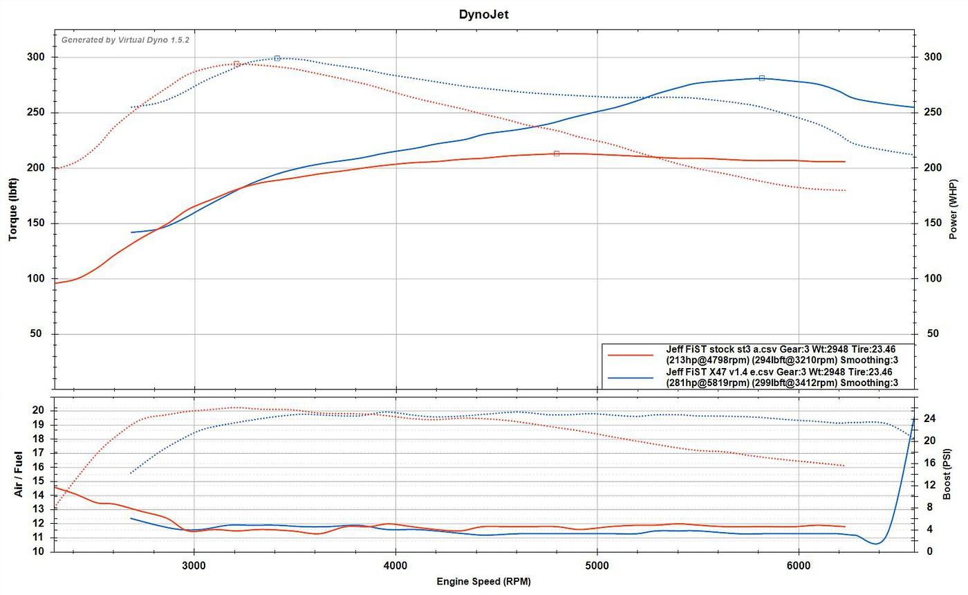 Honest review X47 turbo   Fiesta ST Forum