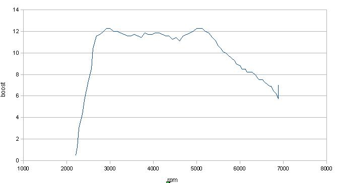 VWVortex com - My testing of a Manual Boost Controller on my TFSI
