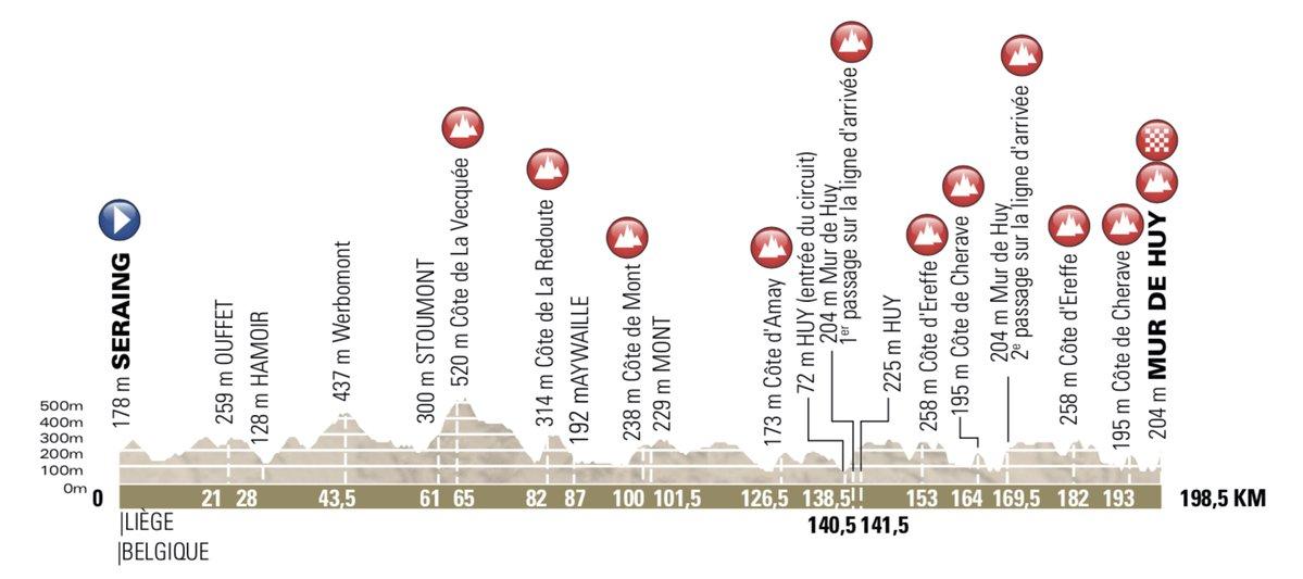 La Flèche Wallonne 2018  Profile