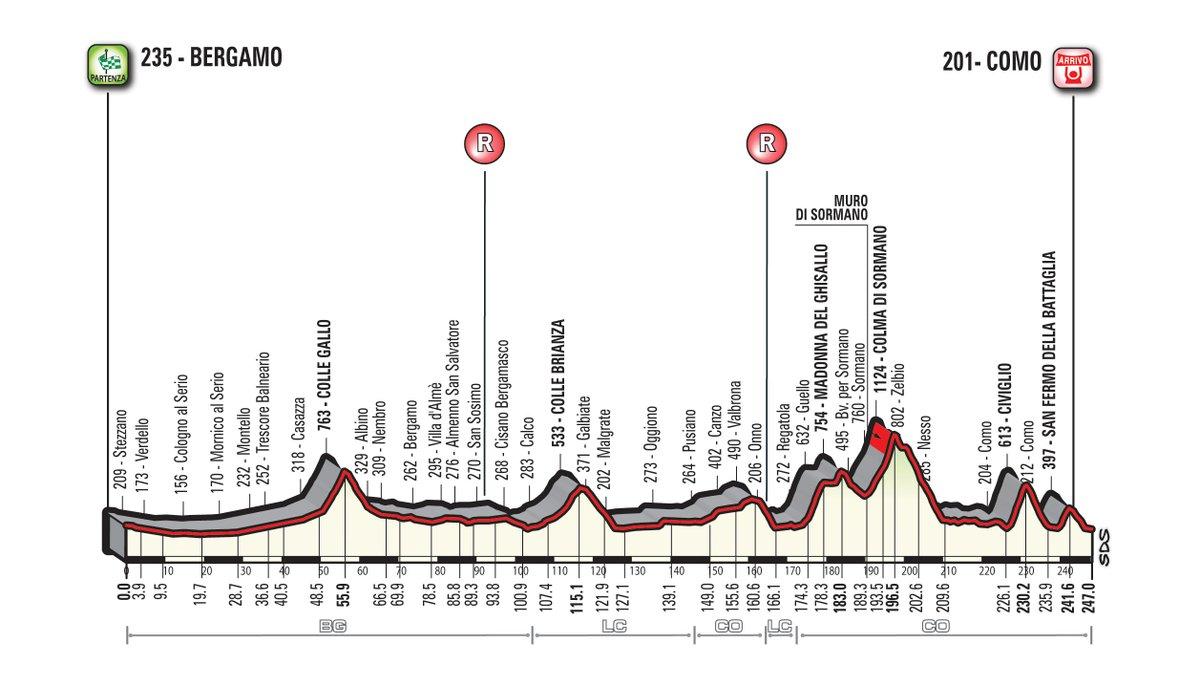 Il Lombardia Profile