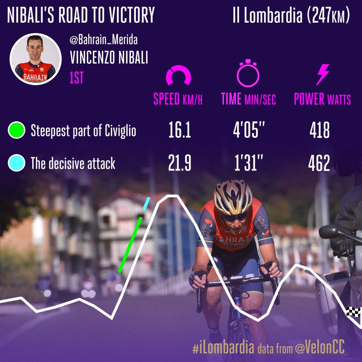 Nibali's Velon statistics